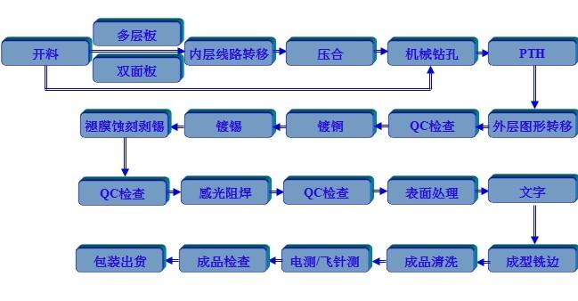 pcb生产流程(双面&多层板)
